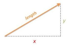 Vector length using Pythagoras Theorem