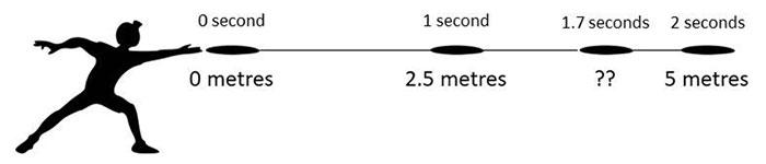 An example of interpolation