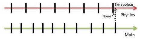 Extrapolation explanation with timeline